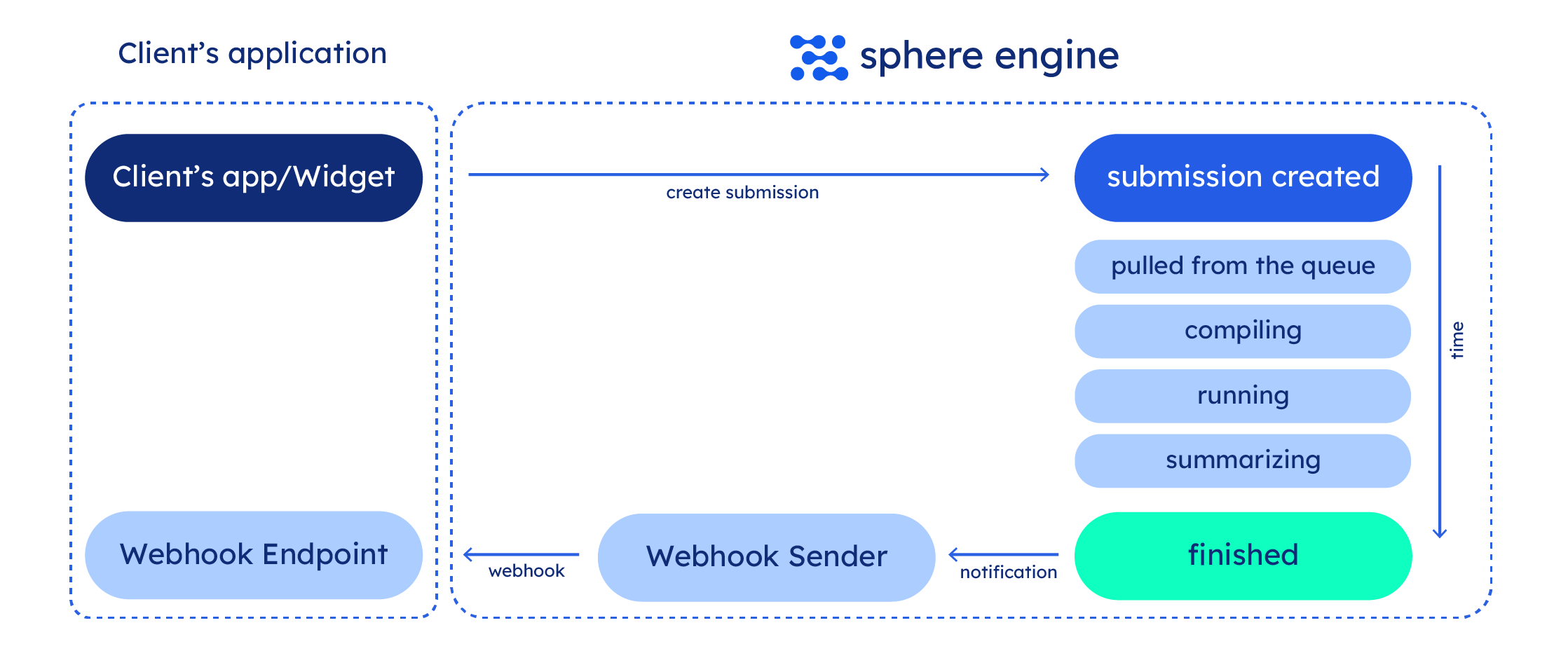 Sphere Engine webhooks diagram""